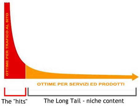 long-tail-keyword-for-products