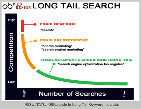 long-tail-keyword-results